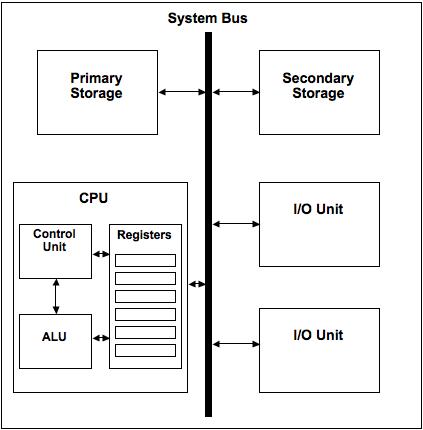 Bus: Foundations of Computing