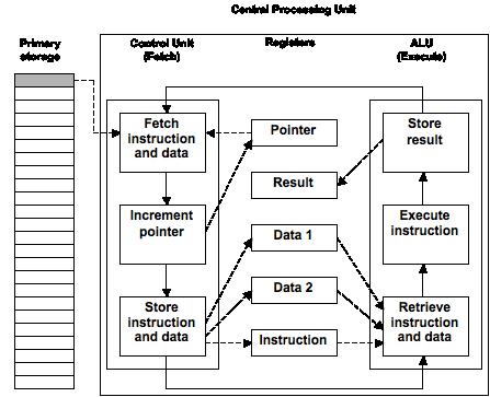 CPU: Foundations of Computing